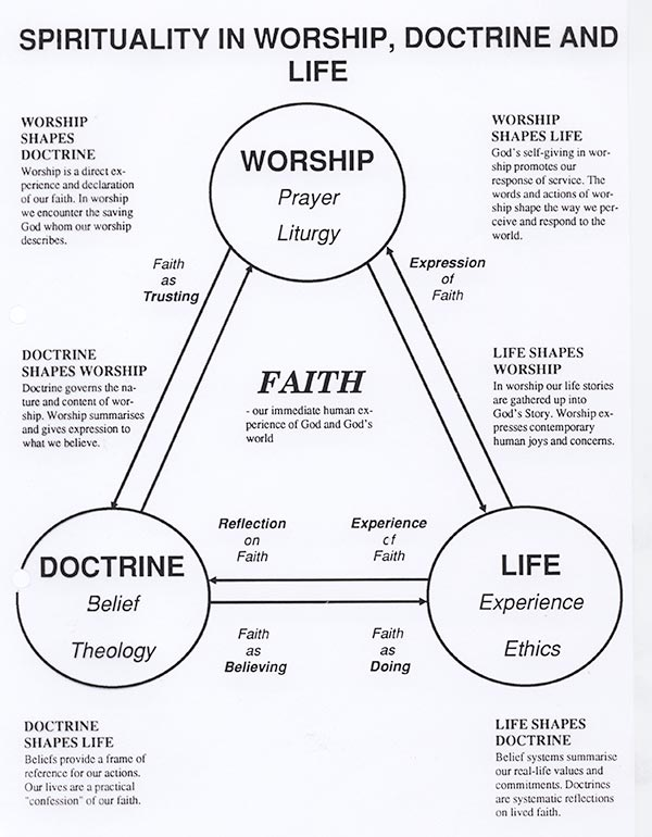 Worship-Doctrine-Life-WWW
